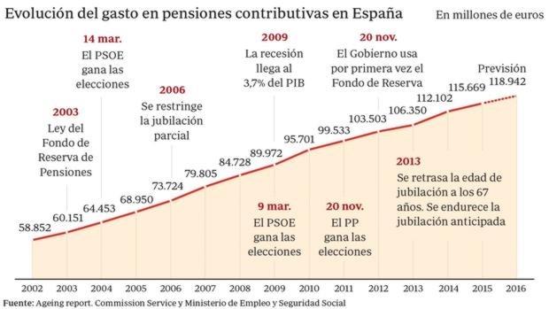 Descenso natalidad pensiones